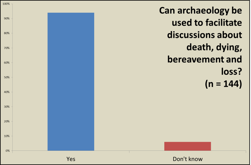 Can archaeology be used