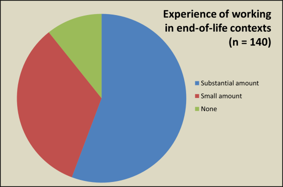 Experience of working in EOL contexts