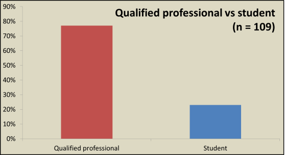 Qualified professional vs student